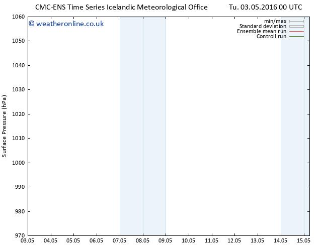 Surface pressure CMC TS Su 08.05.2016 12 GMT