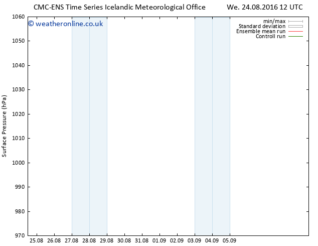 Surface pressure CMC TS Sa 27.08.2016 06 GMT