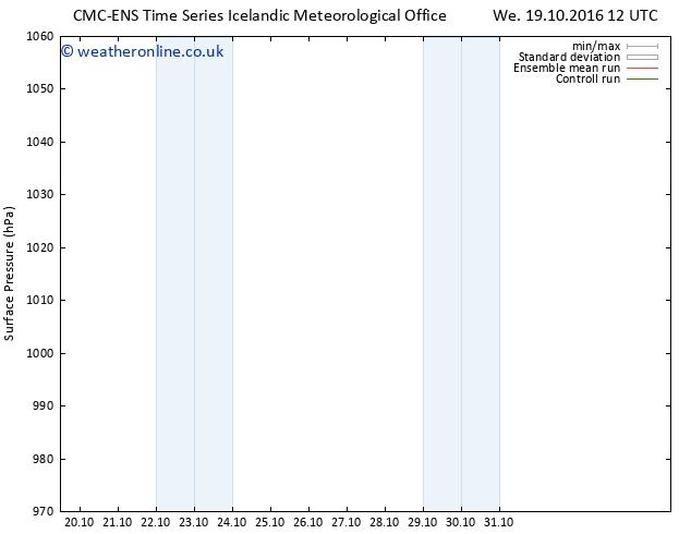 Surface pressure CMC TS Su 23.10.2016 00 GMT