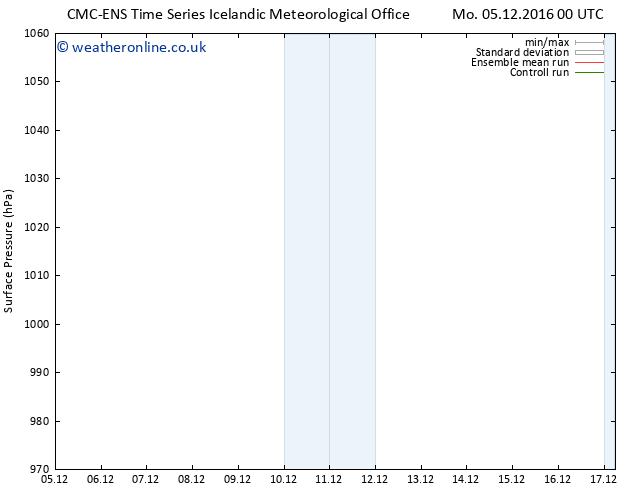 Surface pressure CMC TS Sa 17.12.2016 06 GMT