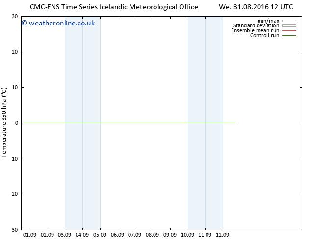 Temp. 850 hPa CMC TS Sa 03.09.2016 06 GMT