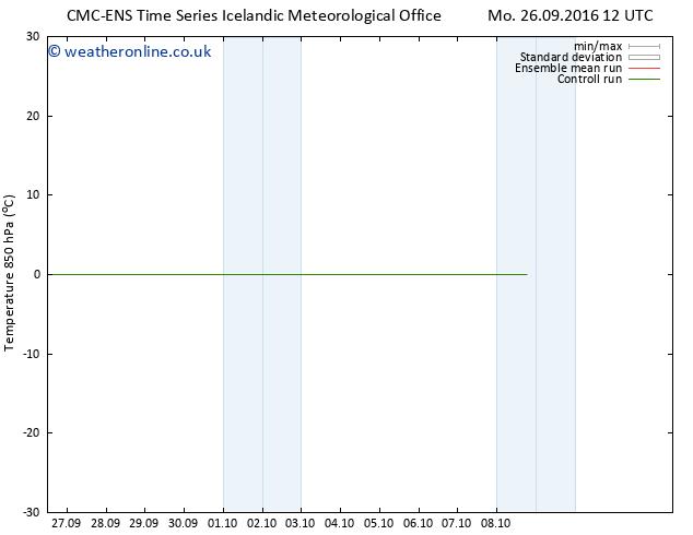 Temp. 850 hPa CMC TS Th 29.09.2016 06 GMT