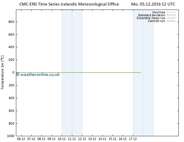 Temperature (2m) CMC TS We 07.12.2016 00 GMT