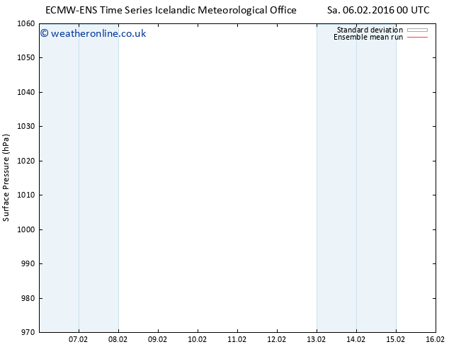 Surface pressure ECMWFTS Su 07.02.2016 00 GMT