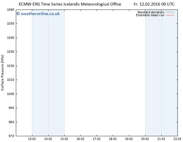Surface pressure ECMWFTS Mo 15.02.2016 00 GMT