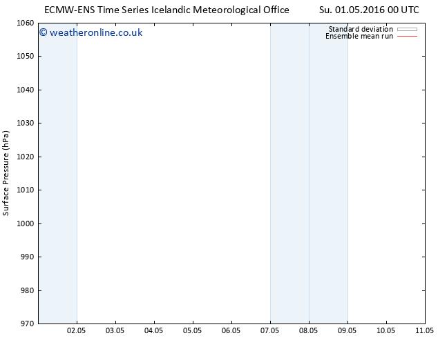 Surface pressure ECMWFTS Mo 02.05.2016 00 GMT