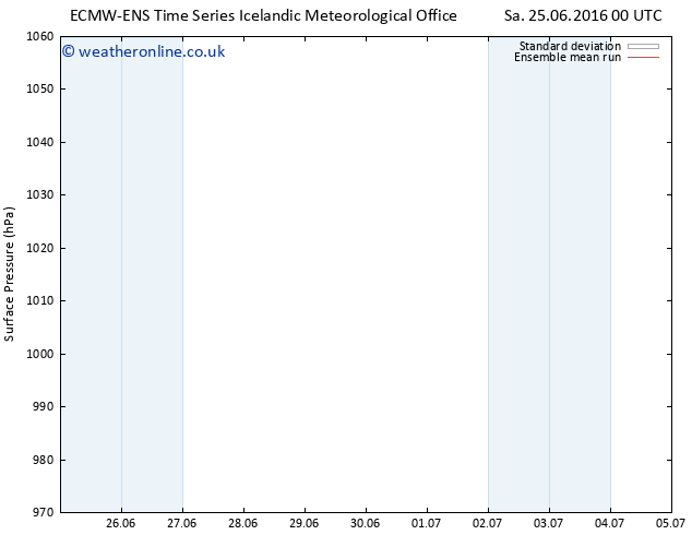 Surface pressure ECMWFTS Su 26.06.2016 00 GMT
