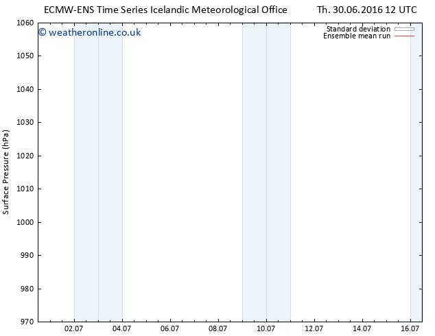 Surface pressure ECMWFTS We 06.07.2016 12 GMT