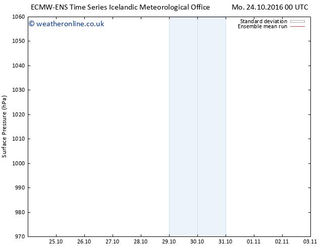 Surface pressure ECMWFTS Th 03.11.2016 00 GMT