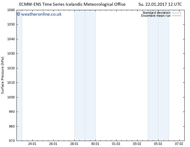 Surface pressure ECMWFTS We 01.02.2017 12 GMT
