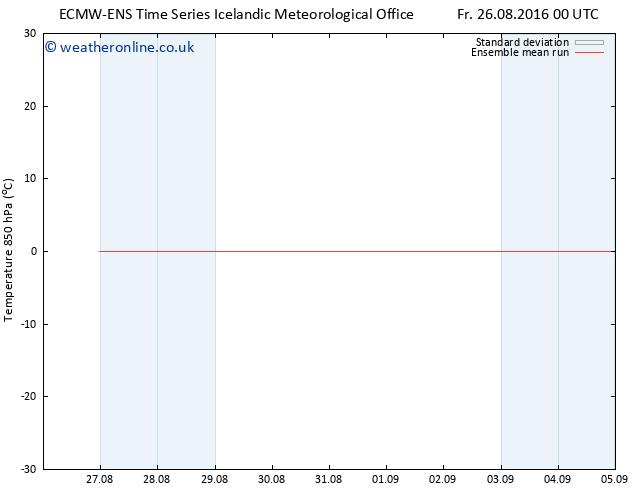Temp. 850 hPa ECMWFTS Mo 29.08.2016 00 GMT
