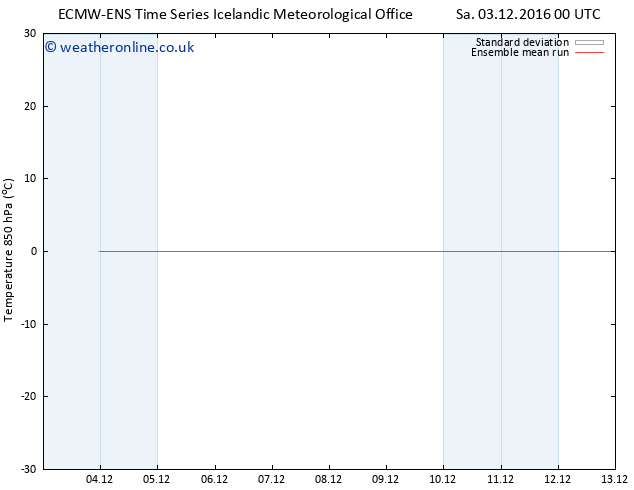 Temp. 850 hPa ECMWFTS Tu 06.12.2016 00 GMT