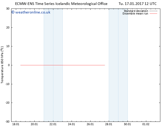 Temp. 850 hPa ECMWFTS We 18.01.2017 12 GMT