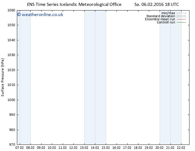 Surface pressure GEFS TS Su 07.02.2016 00 GMT