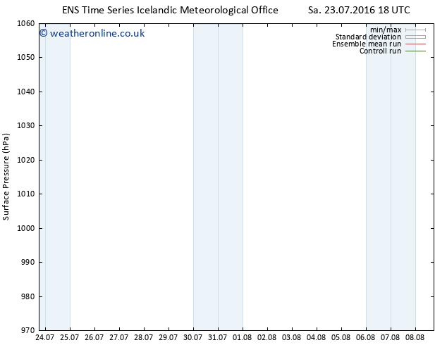 Surface pressure GEFS TS Su 24.07.2016 00 GMT
