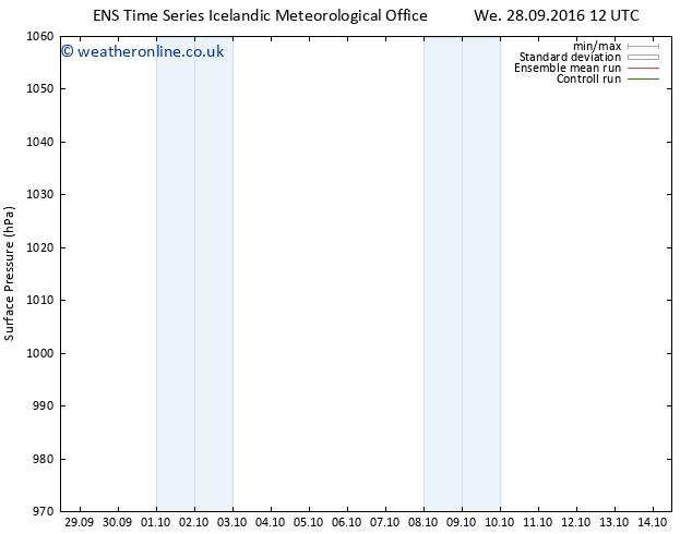 Surface pressure GEFS TS Fr 14.10.2016 12 GMT