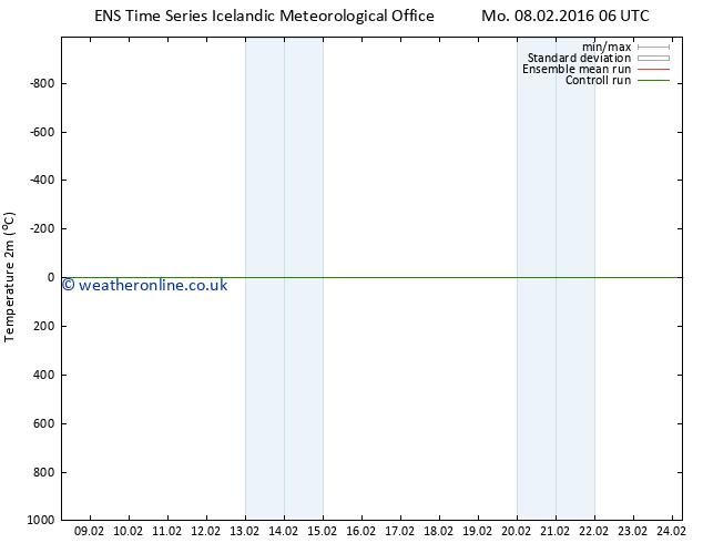 Temperature (2m) GEFS TS Mo 08.02.2016 12 GMT