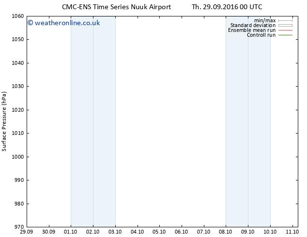Surface pressure CMC TS Sa 01.10.2016 18 GMT