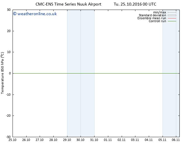 Temp. 850 hPa CMC TS Tu 25.10.2016 06 GMT