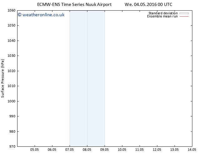 Surface pressure ECMWFTS Th 05.05.2016 00 GMT
