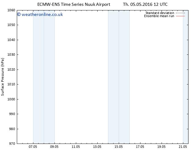 Surface pressure ECMWFTS We 11.05.2016 12 GMT