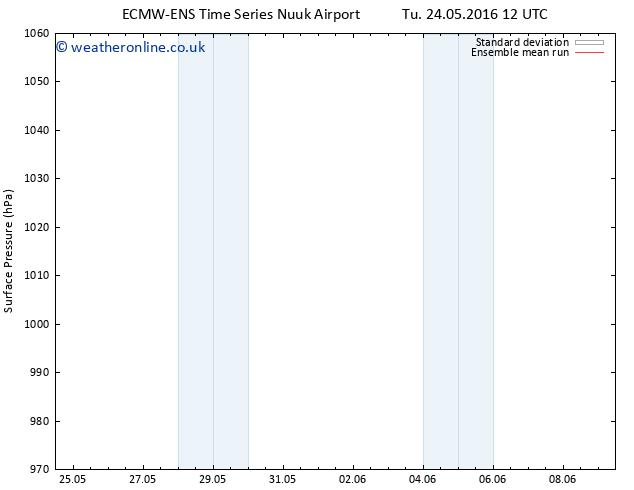 Surface pressure ECMWFTS Fr 27.05.2016 12 GMT