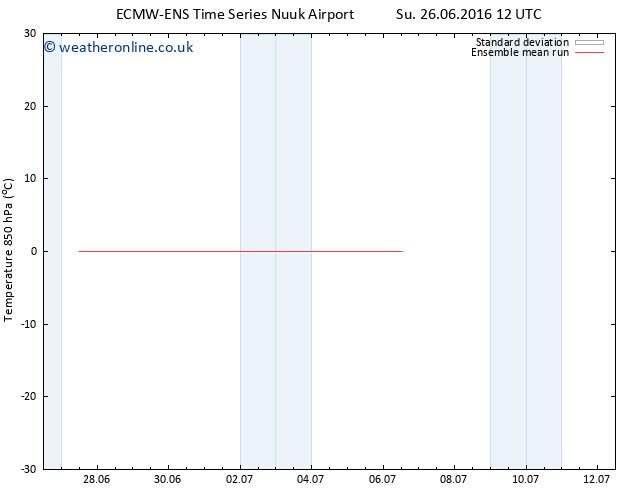 Temp. 850 hPa ECMWFTS Fr 01.07.2016 12 GMT