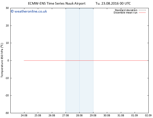 Temp. 850 hPa ECMWFTS We 31.08.2016 00 GMT