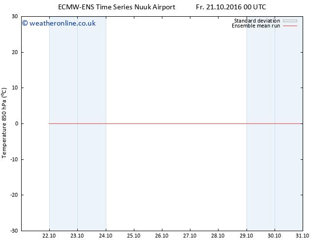 Temp. 850 hPa ECMWFTS Mo 24.10.2016 00 GMT
