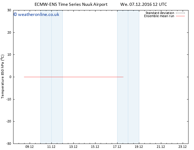 Temp. 850 hPa ECMWFTS Th 08.12.2016 12 GMT