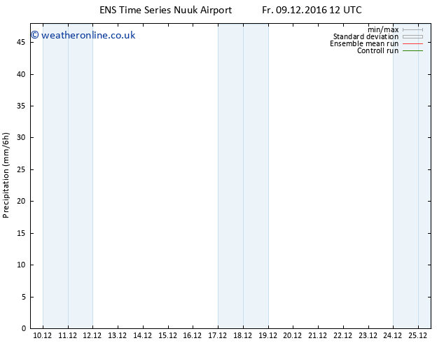 Precipitation GEFS TS Mo 12.12.2016 00 GMT