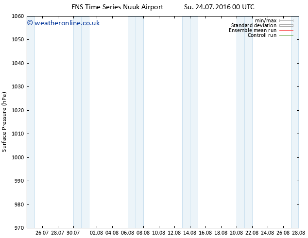Surface pressure GEFS TS Sa 30.07.2016 12 GMT