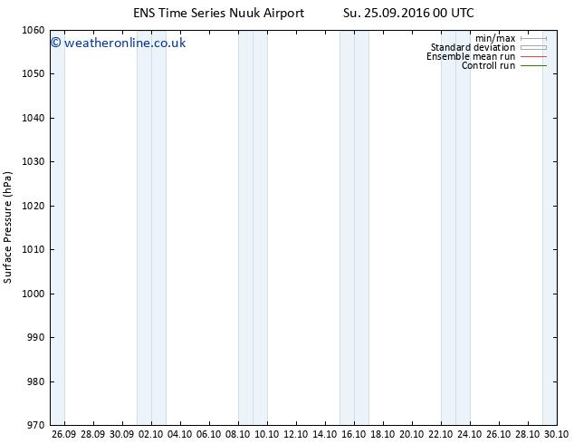 Surface pressure GEFS TS Th 29.09.2016 06 GMT