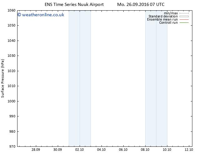Surface pressure GEFS TS Mo 26.09.2016 07 GMT