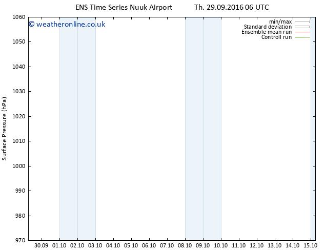 Surface pressure GEFS TS Sa 01.10.2016 06 GMT