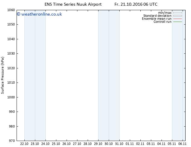 Surface pressure GEFS TS Sa 22.10.2016 06 GMT