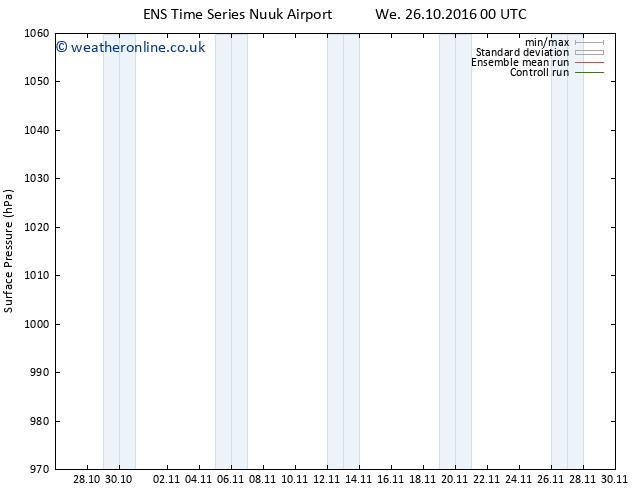 Surface pressure GEFS TS Tu 01.11.2016 18 GMT