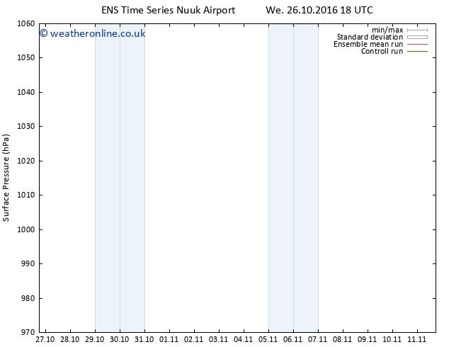 Surface pressure GEFS TS Mo 31.10.2016 06 GMT