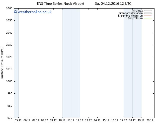 Surface pressure GEFS TS Th 08.12.2016 18 GMT