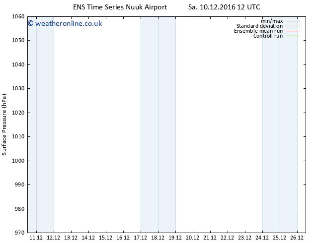 Surface pressure GEFS TS Mo 26.12.2016 00 GMT
