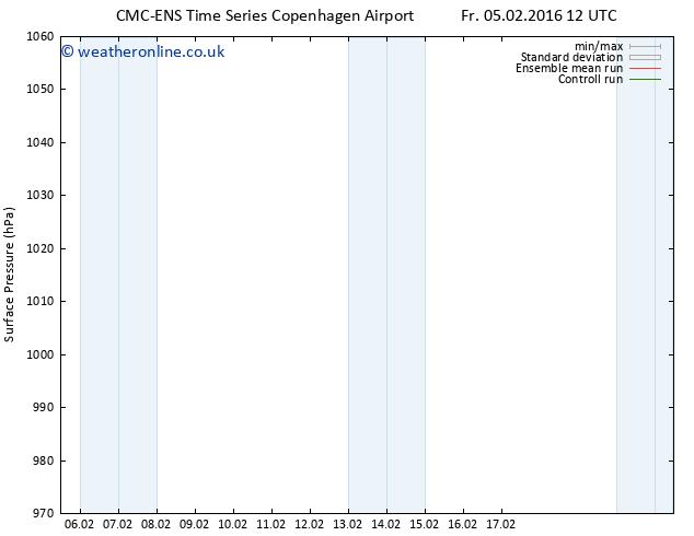 Surface pressure CMC TS Su 14.02.2016 00 GMT