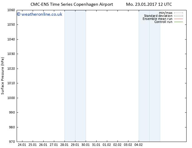 Surface pressure CMC TS Mo 30.01.2017 06 GMT