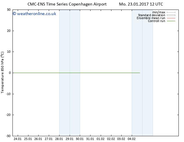 Temp. 850 hPa CMC TS Sa 28.01.2017 12 GMT
