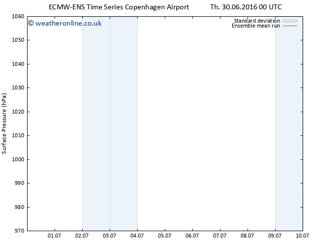 Surface pressure ECMWFTS Sa 09.07.2016 00 GMT
