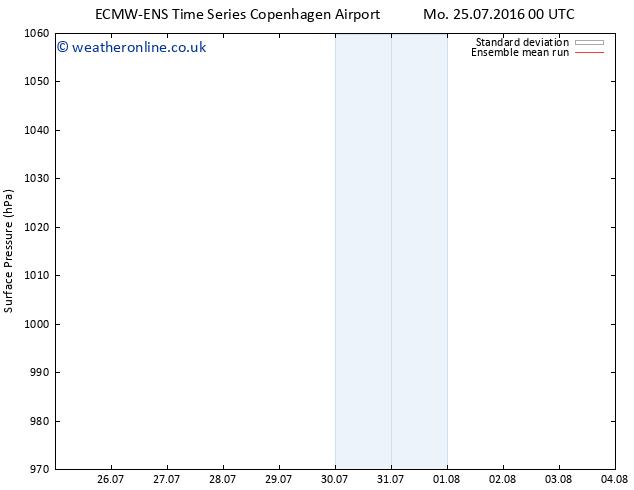 Surface pressure ECMWFTS Sa 30.07.2016 00 GMT