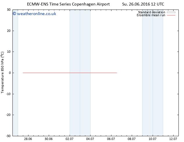 Temp. 850 hPa ECMWFTS Mo 27.06.2016 12 GMT