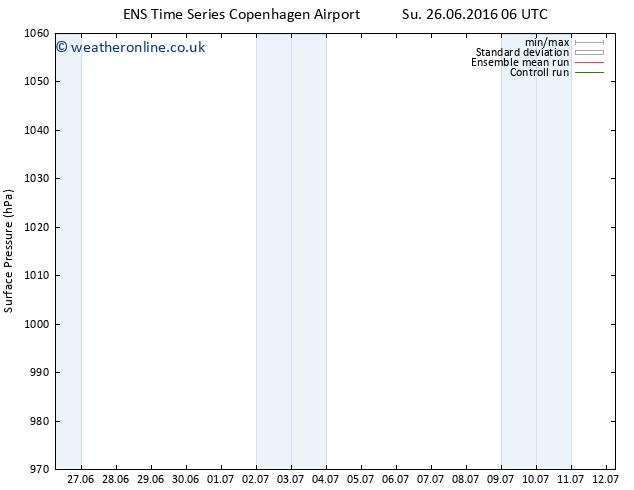 Surface pressure GEFS TS Fr 01.07.2016 00 GMT