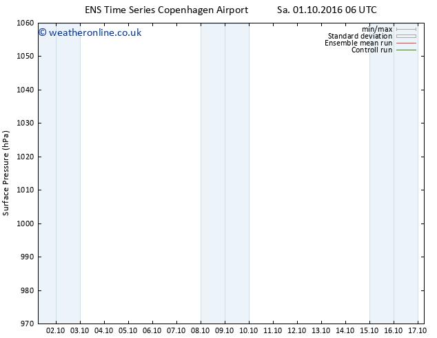 Surface pressure GEFS TS Th 13.10.2016 06 GMT