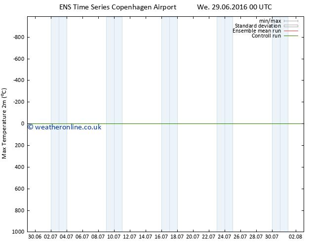 Temperature High (2m) GEFS TS We 29.06.2016 06 GMT