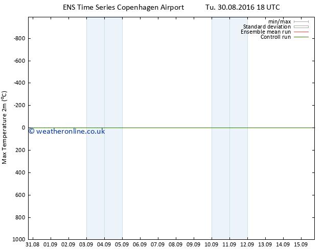 Temperature High (2m) GEFS TS We 31.08.2016 00 GMT
